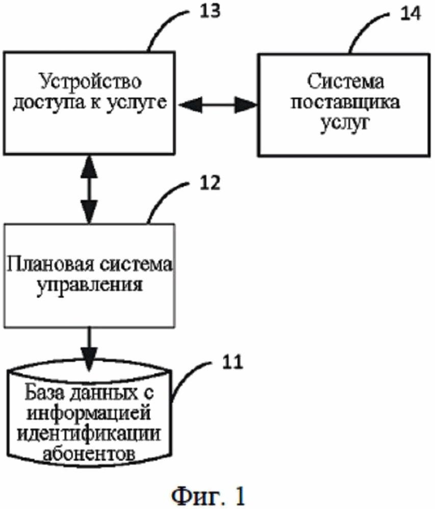 Система и устройство разделения услуг
