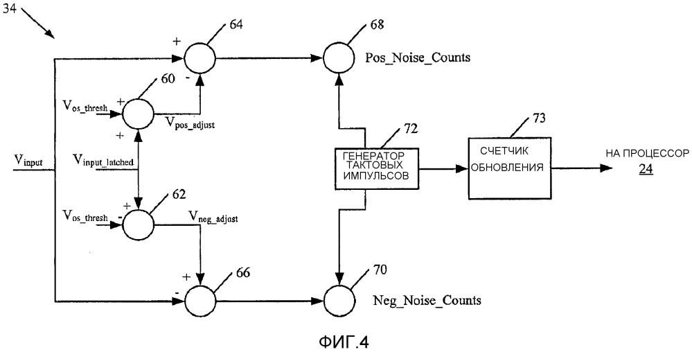 Диагностика шума измерения параметра процесса