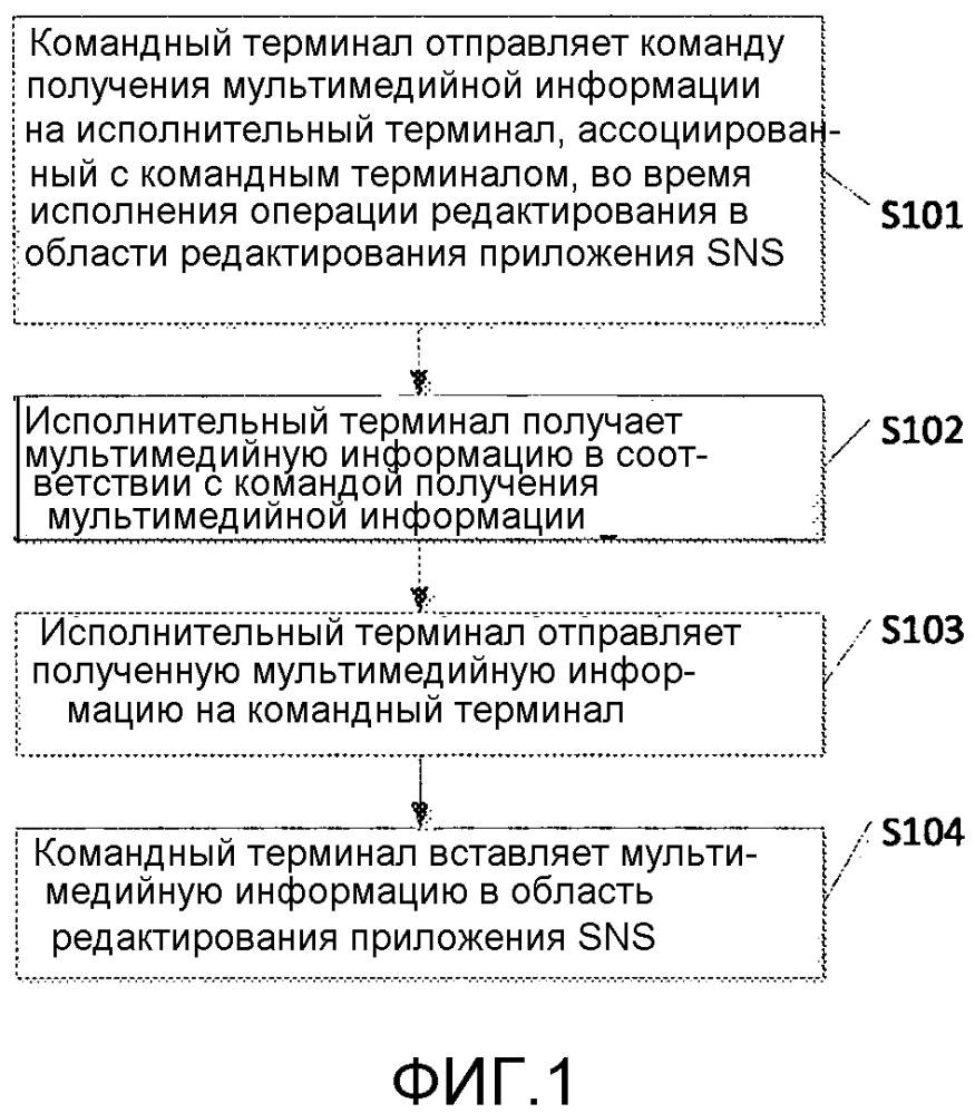 Способ и терминал для редактирования информации в приложениях службы социальной сети