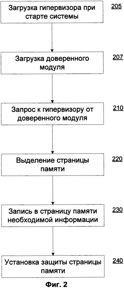 Способ выполнения кода в режиме гипервизора