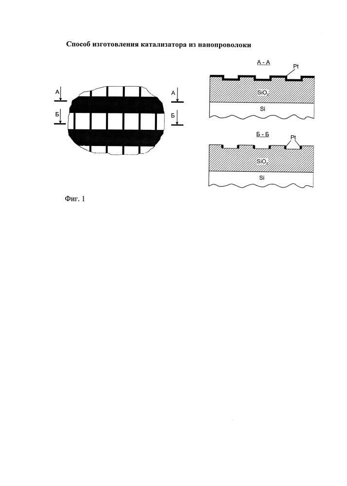 Способ изготовления катализатора из нанопроволоки