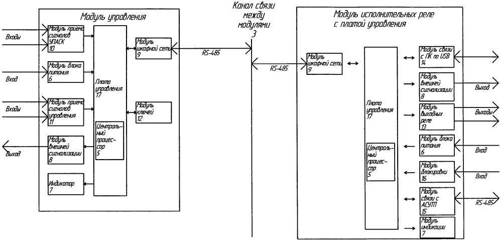 Модульное устройство контроля и управления сигналами релейной защиты и противоаварийной автоматики