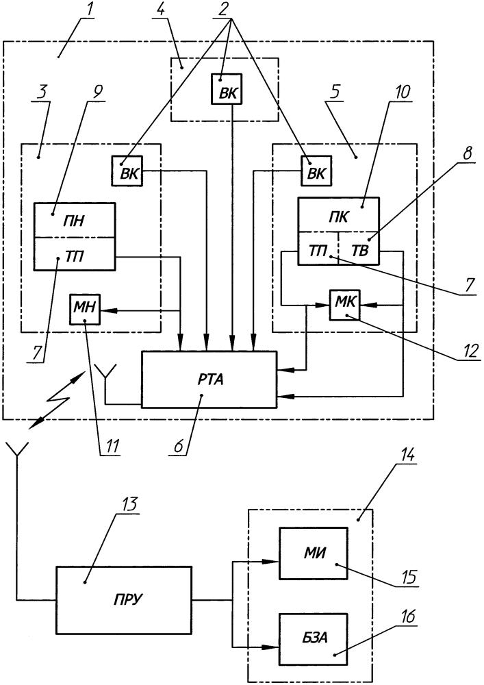 Способ дистанционного наблюдения и управления действиями операторов объекта бронетанковой техники в процессе их обучения и дистанционного наблюдения в процессе демонстрации объекта в режиме реального времени