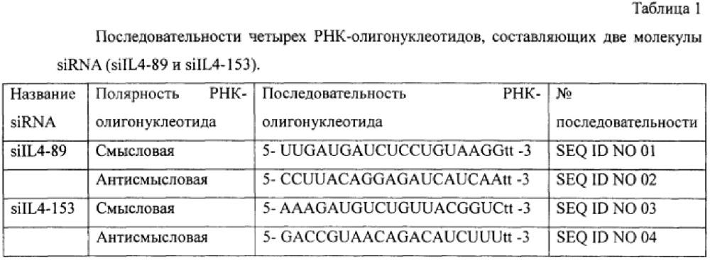 Использование композиции, состоящей из катионного пептида ltp и молекул рнк против респираторных вирусов