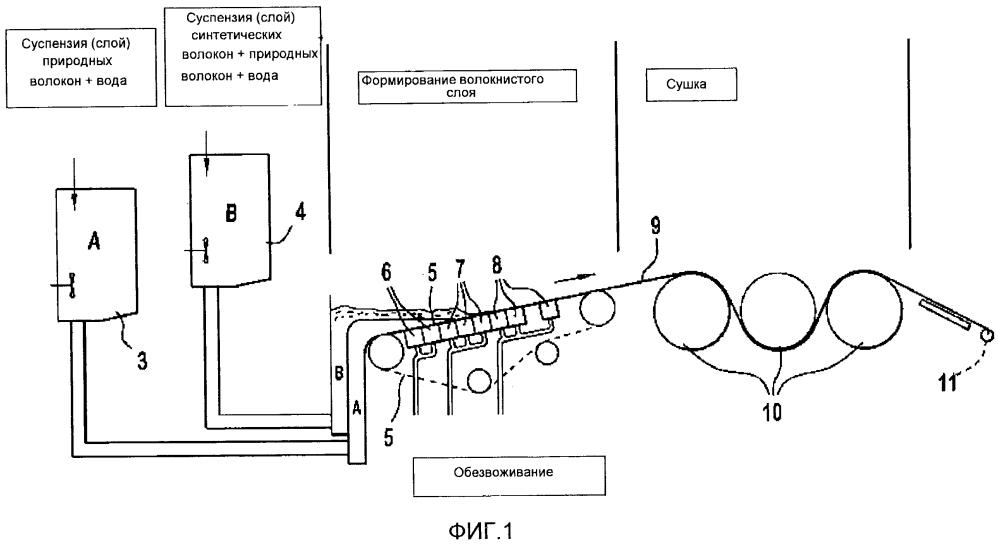 Многофункциональное полотно для применения в свинцово-кислотной аккумуляторной батарее