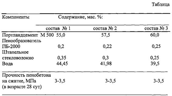 Сырьевая смесь для изготовления пенобетона