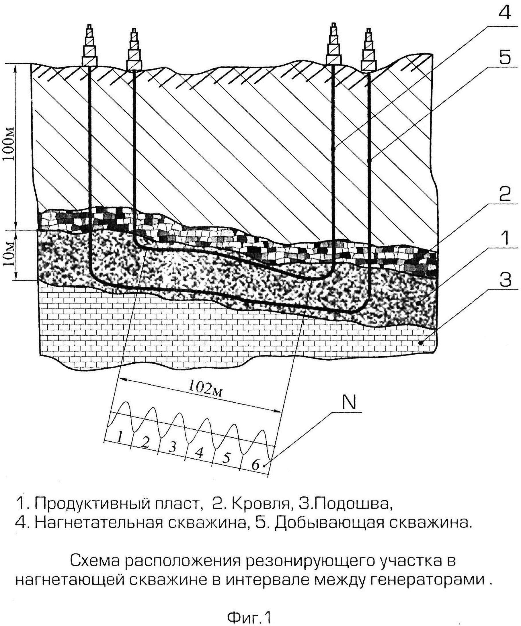 Способ и устройство для совмещения парогравитационного дренажа с виброволновым воздействием на продуктивный пласт в условиях горизонтальных скважин