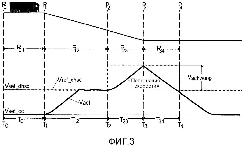 Способ и устройство для управления опорной скоростью регулятора скорости на спуске