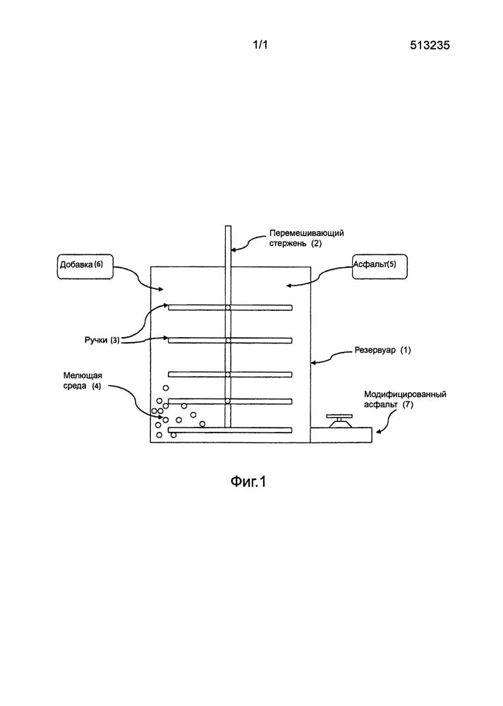 Технологическая система модификации асфальта и способ введения асфальтовых добавок