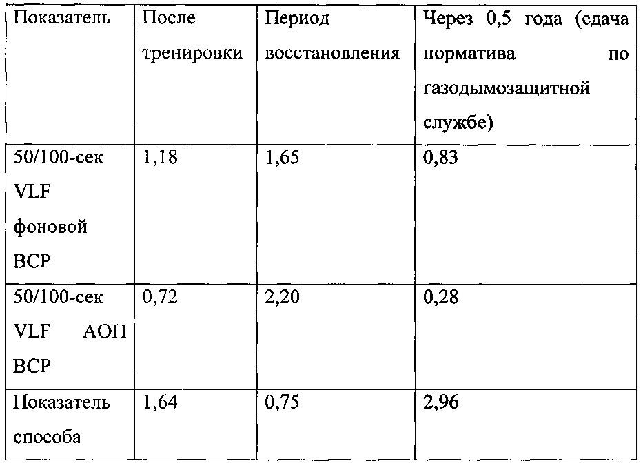Способ оценки эффективности тренировки профессиональной адаптации курсантов образовательных учреждений мчс россии