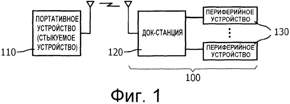 Способ и устройство для конфигурирования беспроводной стыковки и управления ею