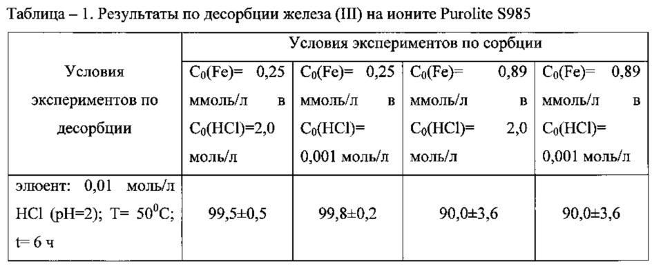 Способ разделения платины (ii, iv) и железа (iii) в солянокислых растворах