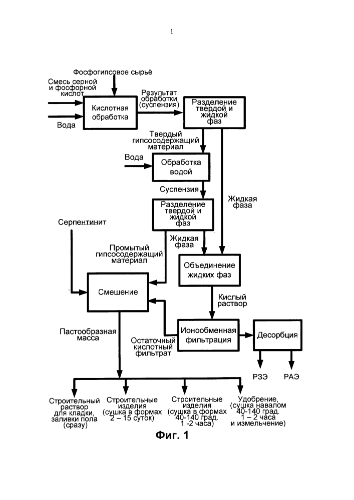 Способ переработки фосфогипса