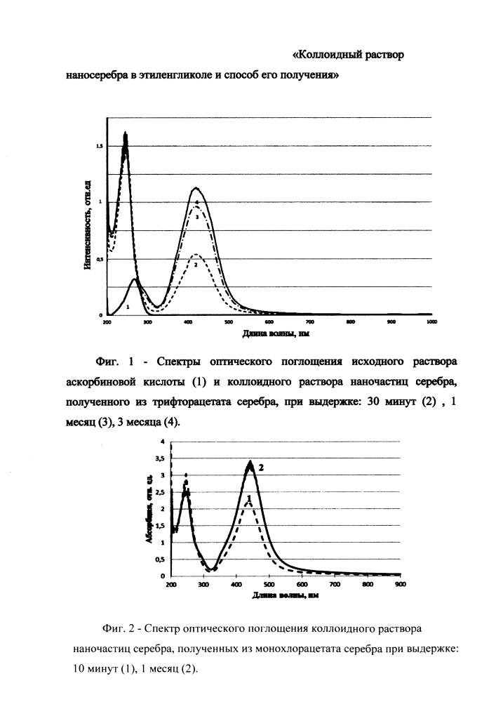 Коллоидный раствор наносеребра в этиленгликоле и способ его получения