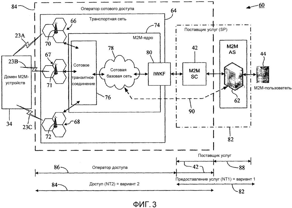 Архитектура поддержки м2м-услуг для сотовых сетей доступа