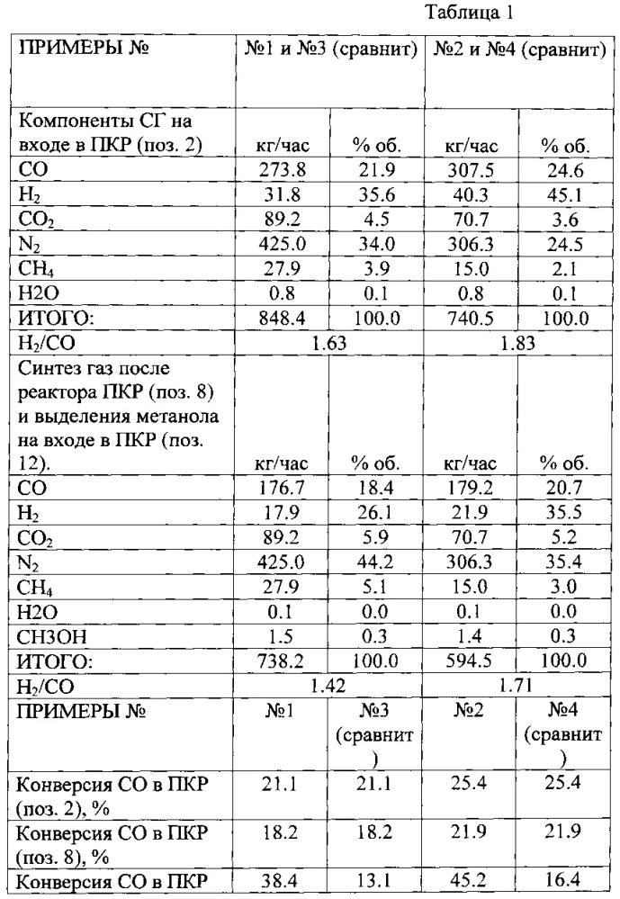 Способ получения метанола и углеводородов бензинового ряда из синтез-газа