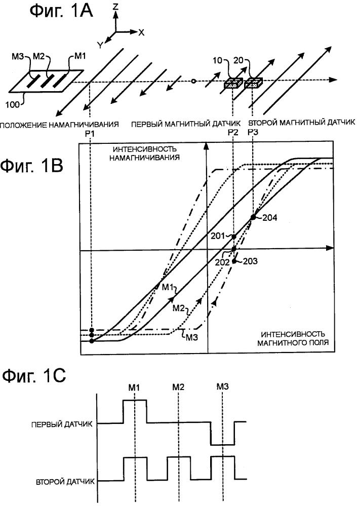 Устройство детектирования магнитного свойства