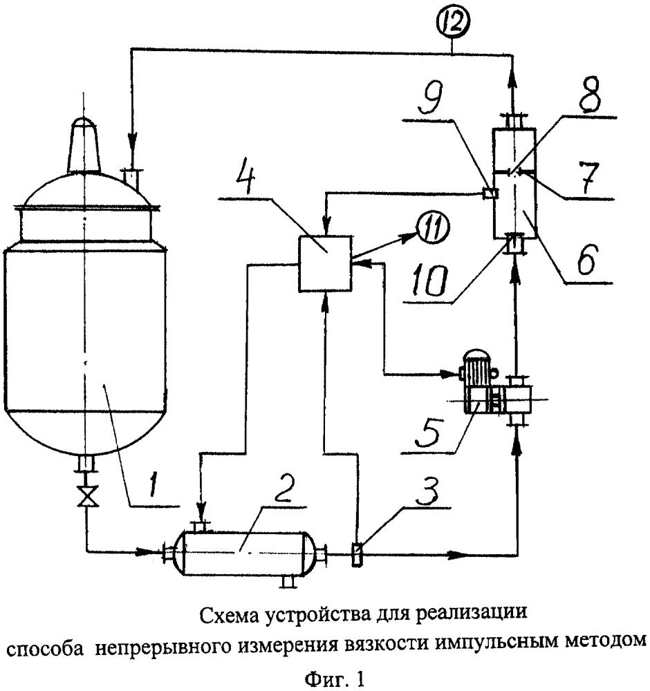 Способ непрерывного измерения вязкости жидкости и устройство для его реализации