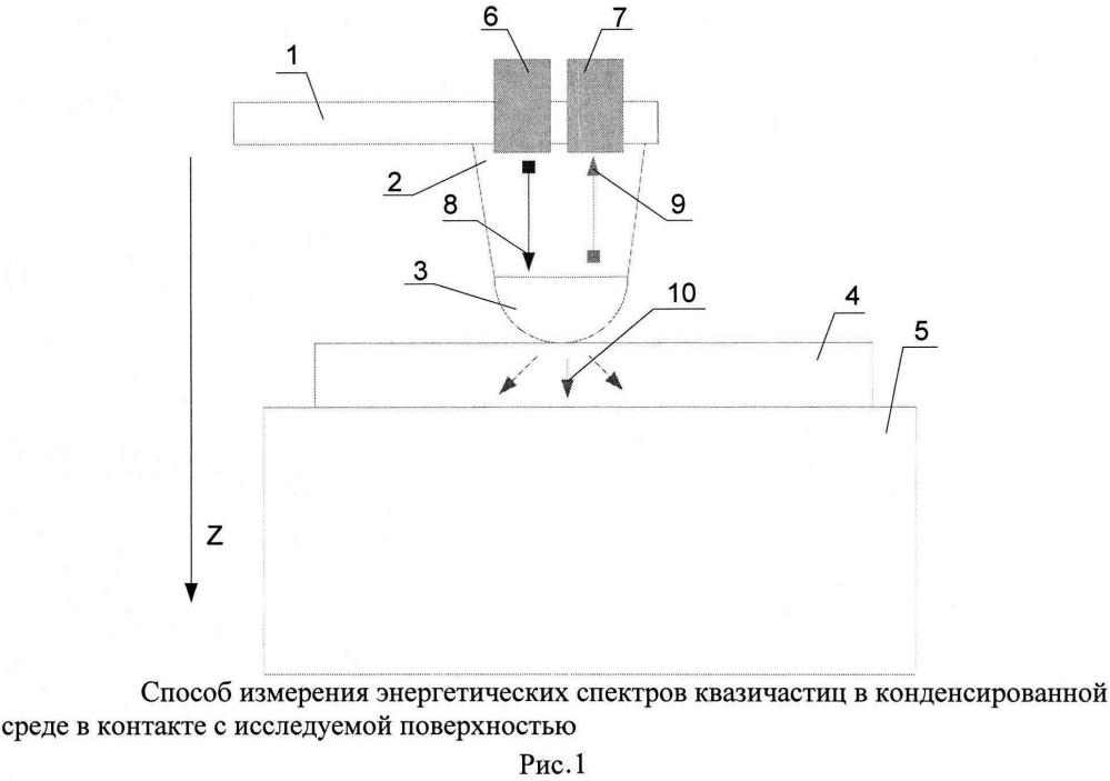Способ измерения энергетических спектров квазичастиц в конденсированной среде