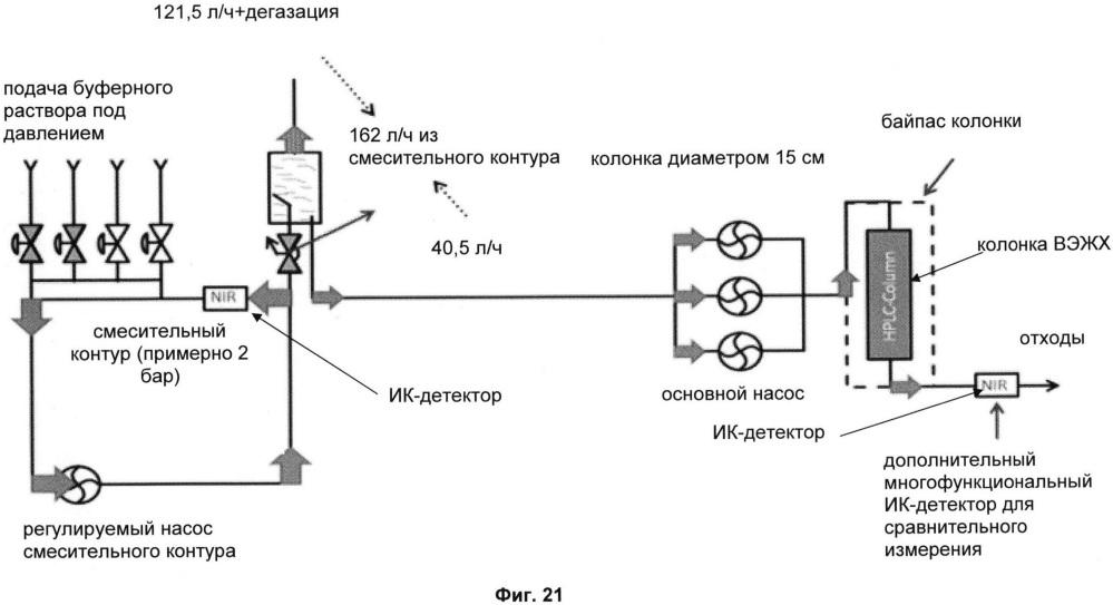 Препаративная хроматографическая колоночная система