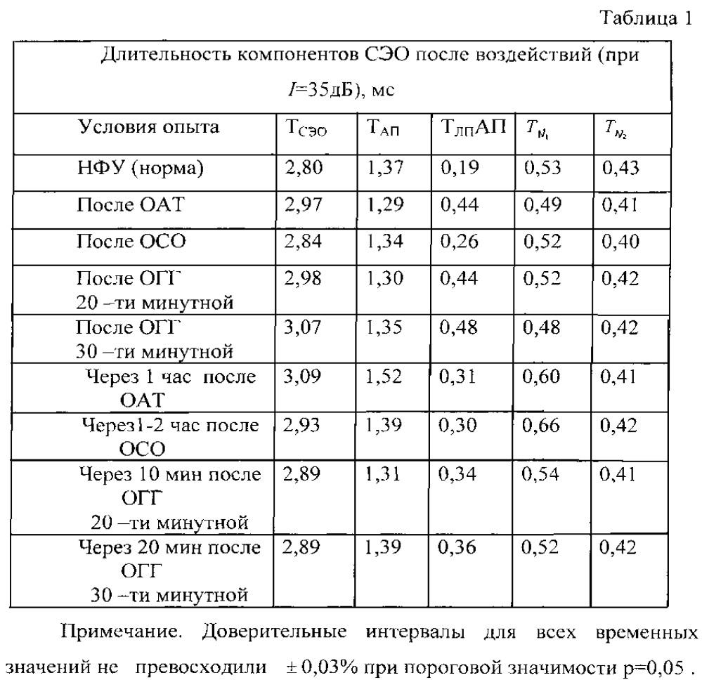 Способ оценки протективного действия фармакологического препарата при острой сенсоневральной тугоухости в эксперименте