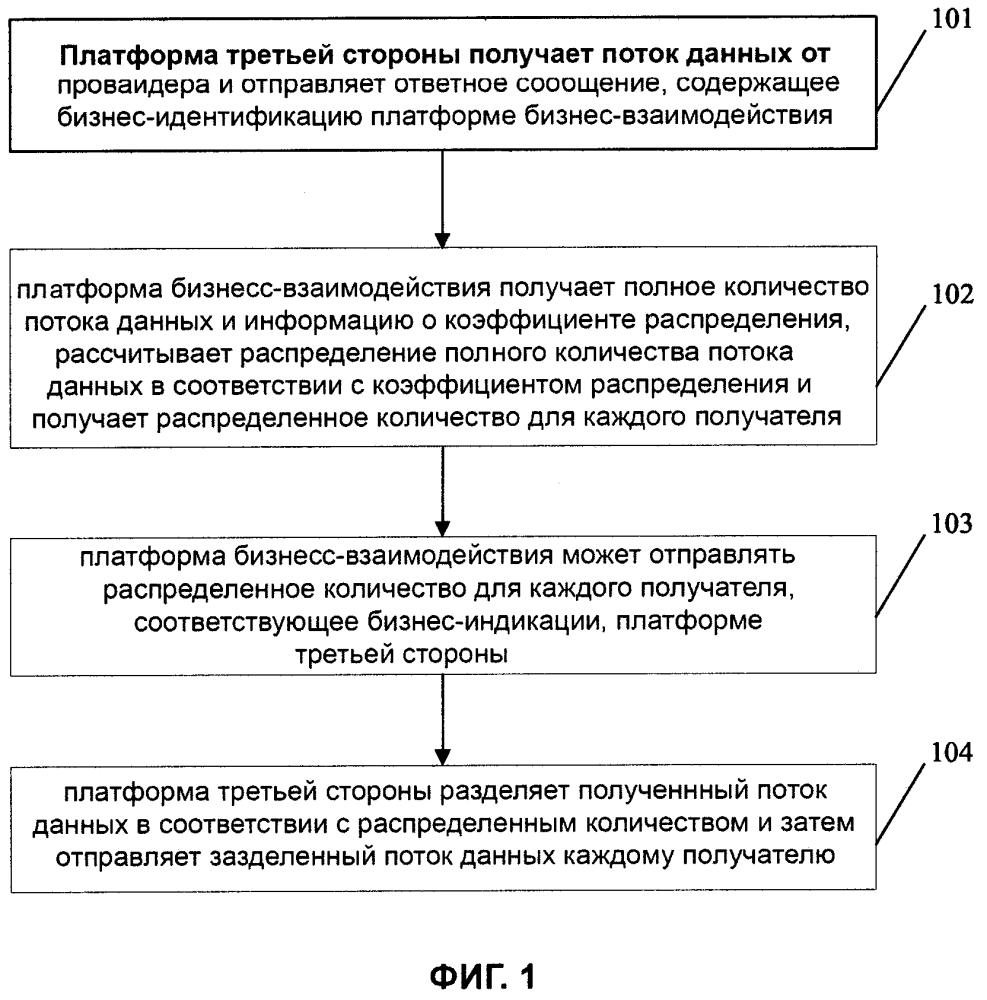 Способ и система для распределения потока данных