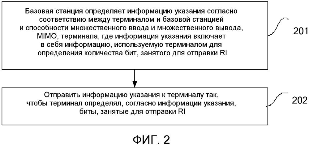 Способ для определения количества бит указания ранга, ri, базовая станция и терминал