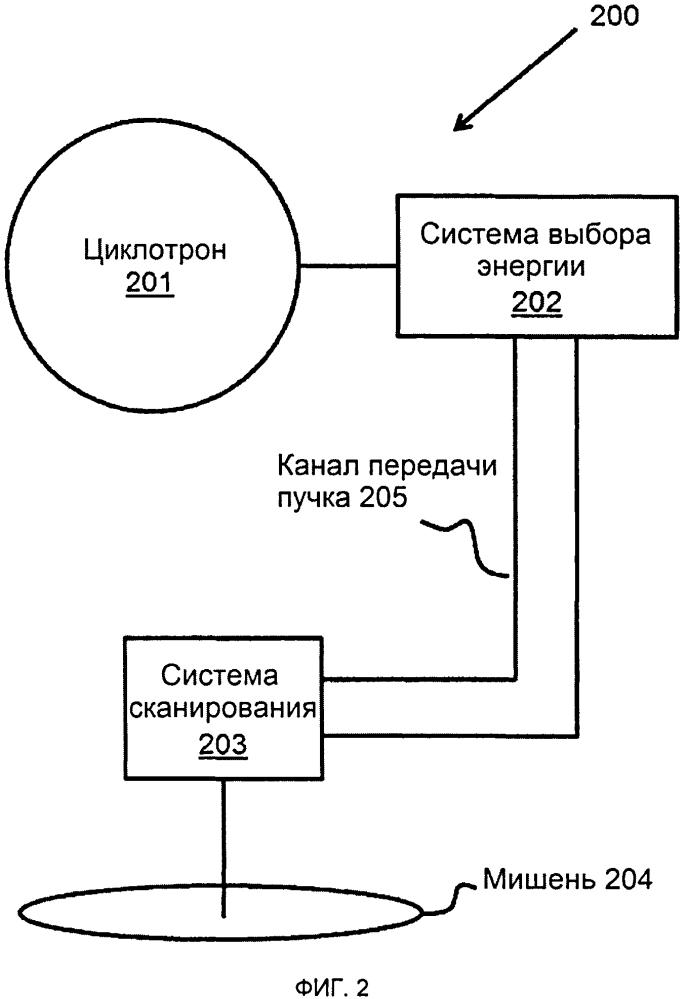 Протонное облучение с использованием сканирования пятном