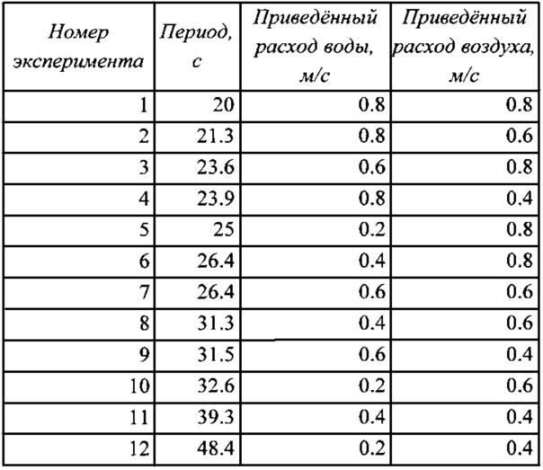 Способ определения расходов фаз двухфазной смеси в трубопроводе
