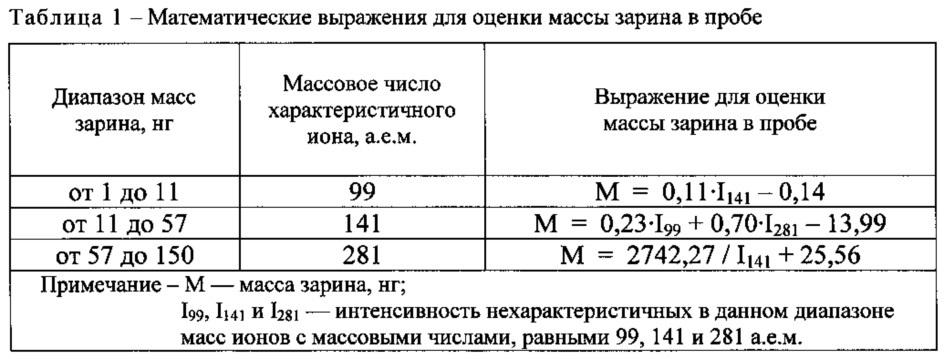 Способ бесстандартной оценки количества фосфорорганического вещества в пробе