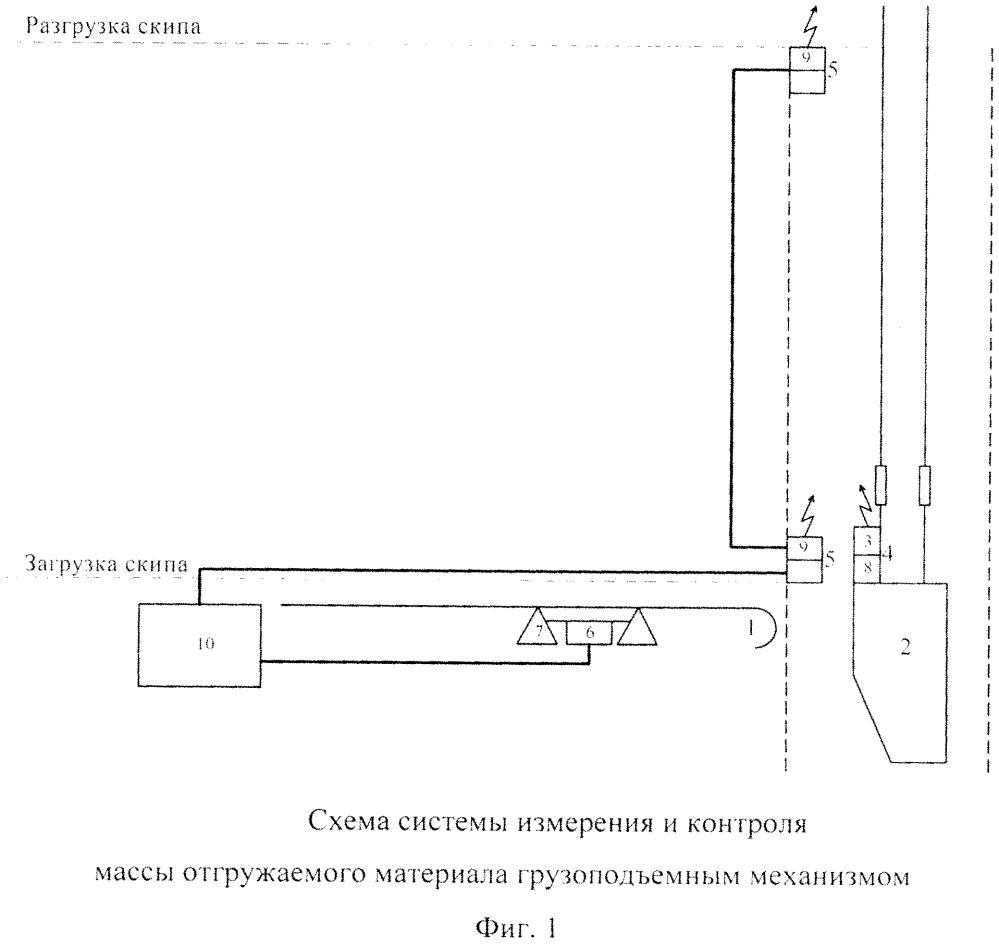 Система измерения и контроля веса отгружаемого материала грузоподъемным механизмом