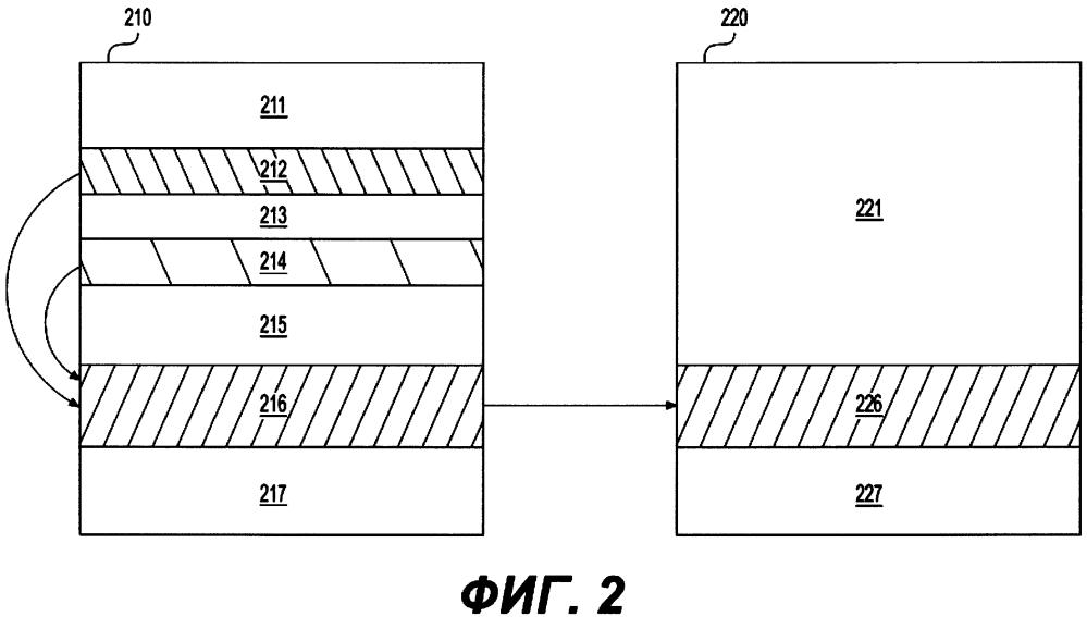 Способ передачи и способ получения объекта от первого процесса второму процессу, машиночитаемый носитель (2 варианта)