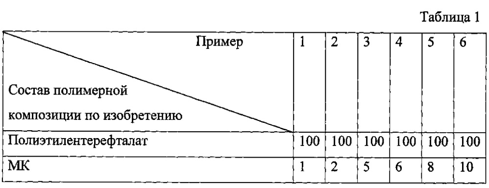 Полимерная композиция с улучшенными барьерными свойствами