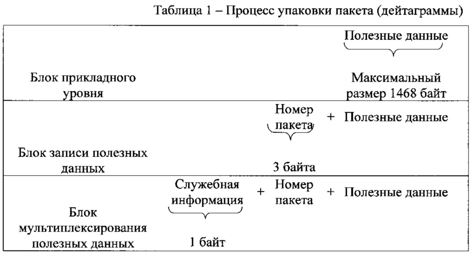 Способ и устройство повторной передачи данных по протоколу пользовательских дейтаграмм