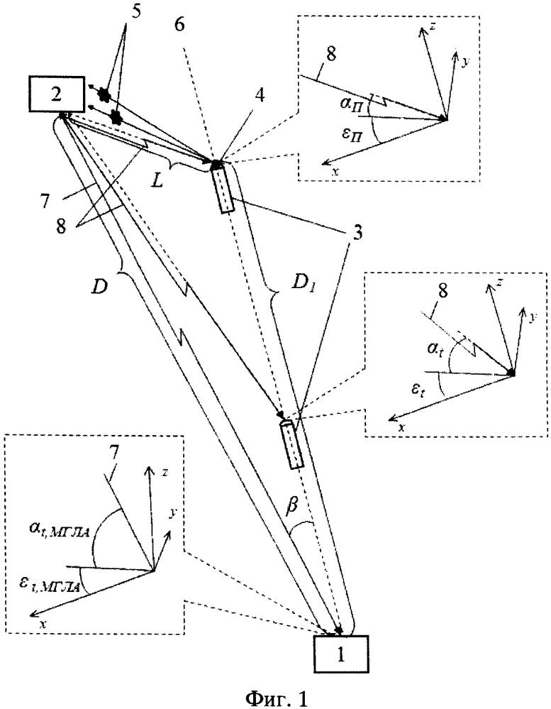 Способ поражения малогабаритных летательных аппаратов