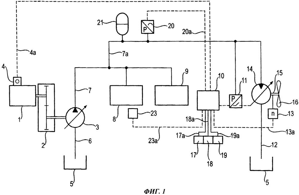 Гидравлическая система для самоходной рабочей сельхозмашины и способ эксплуатации вентилятора радиатора с гидростатическим приводом, установленного в такой машине