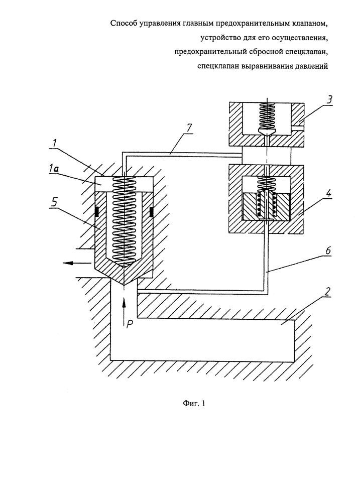 Способ управления главным предохранительным клапаном, устройство для его осуществления, предохранительный сбросной спецклапан и спецклапан выравнивания давления