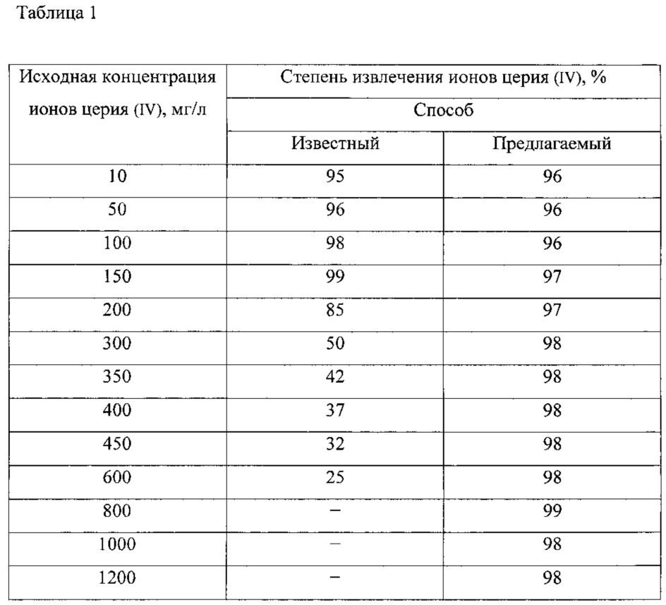 Способ извлечения ионов церия (iv) из водных растворов