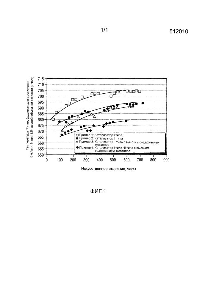 Катализатор гидропереработки и способы получения и применения такого катализатора