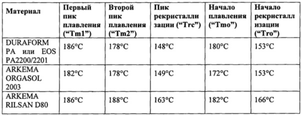 Способ и система для лазерного спекания с использованием предварительно обработанного материала