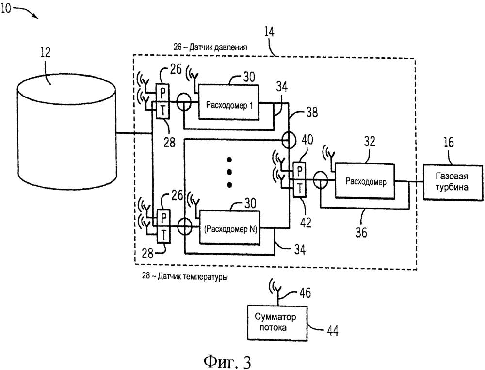 Система, содержащая систему коммерческой передачи (варианты), и способ, включающий регулирование потока газообразного топлива