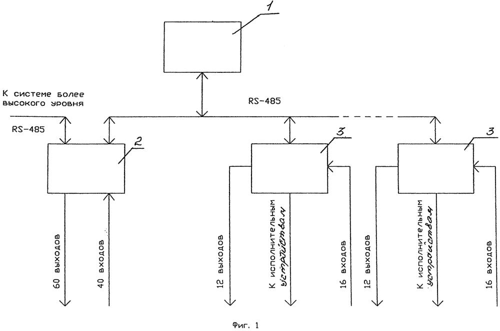 Система автоматизированного управления пропуском транспорта
