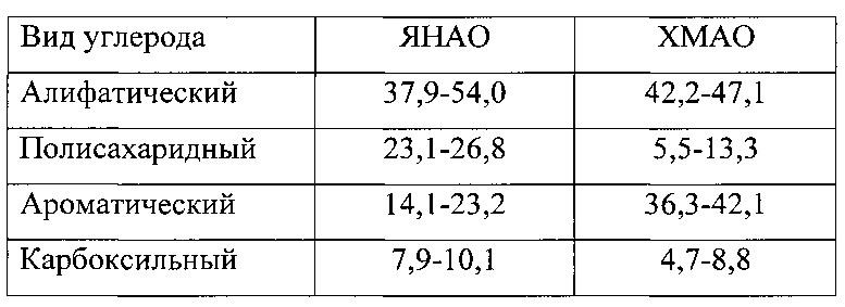 Способ получения гумата калия из местных торфов ямало-ненецкого автономного округа
