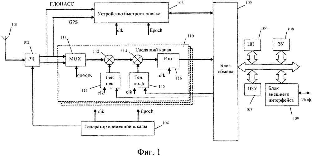 Устройство для одновременного приема сигналов различных систем спутниковой навигации