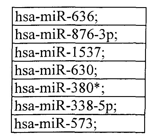 Определение микрорнк в плазме для обнаружения ранних стадий колоректального рака