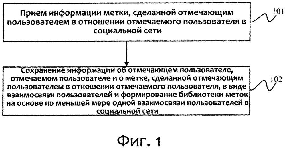 Способ и устройство для формирования библиотеки меток, способ и устройство для поиска пользователя