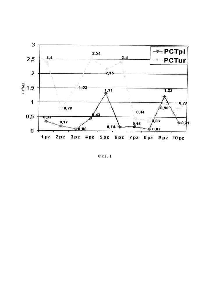 Молекулярные маркеры для инфекций мочевыводящих путей