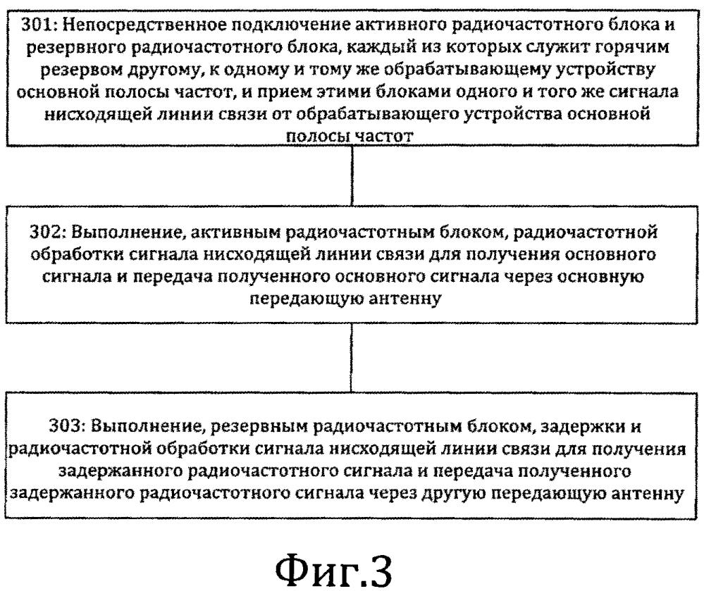 Способ и система избыточного горячего резервирования радиочастотного блока базовой станции