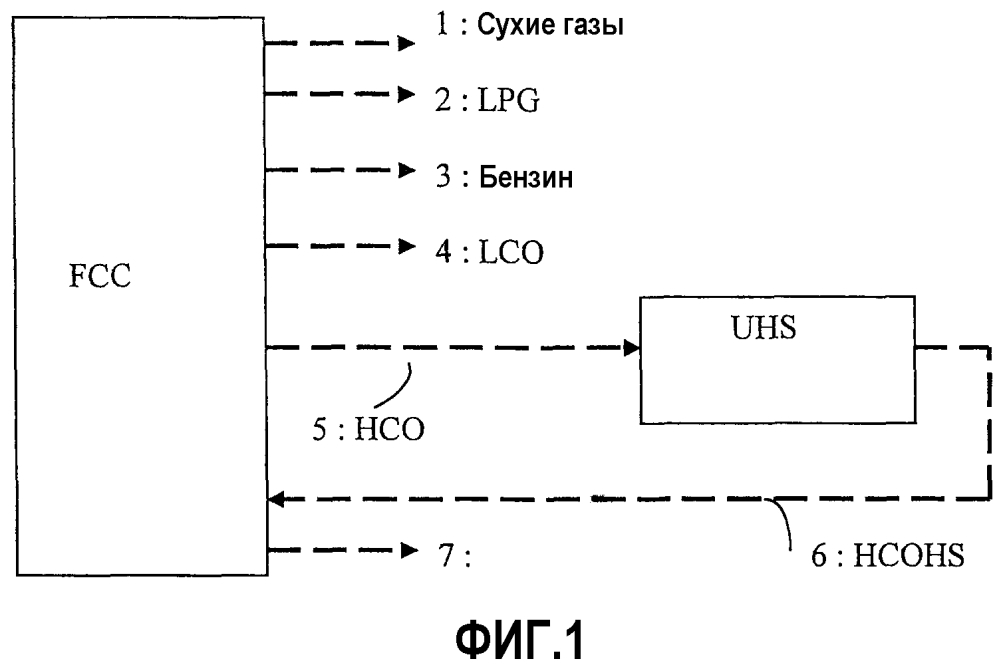 Способ получения среднего дистиллята из обычной тяжелой фракции, включающий этап селективного гидрирования фракции нсо из fcc