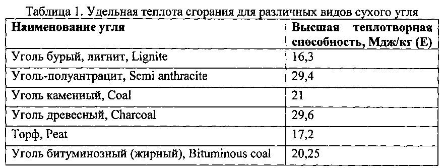 Способ приготовления водосодержащей топливно-угольной суспензии